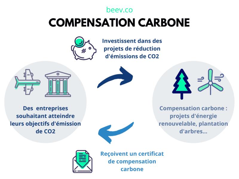 Compensation carbone