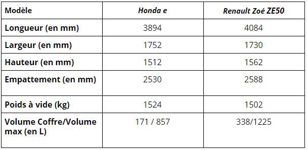 Honda e vs Renault