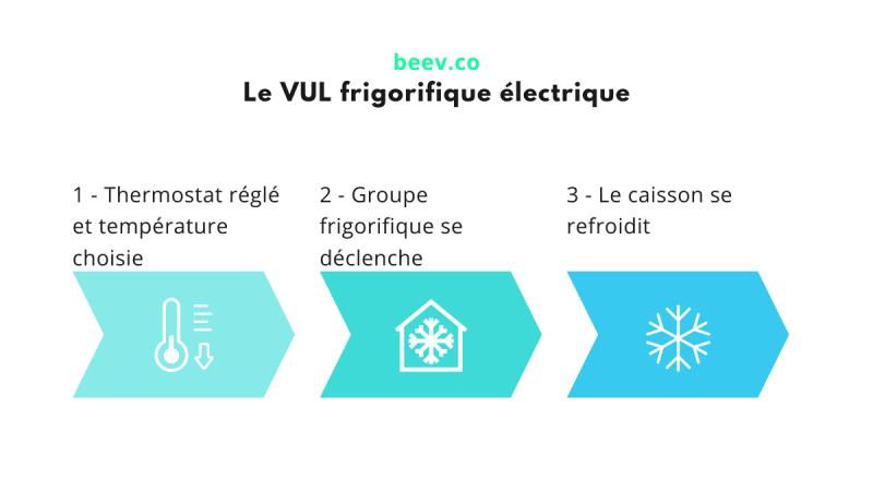 Le vul frigorifique en électrique