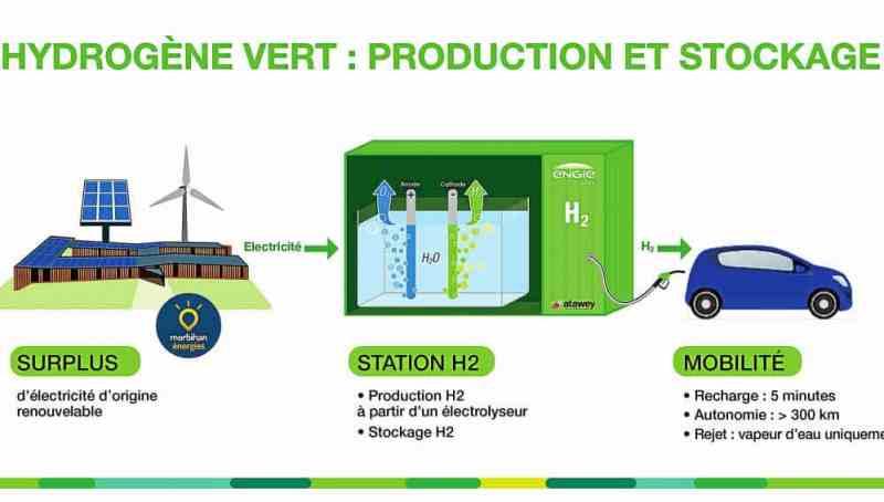 production hydrogène vert