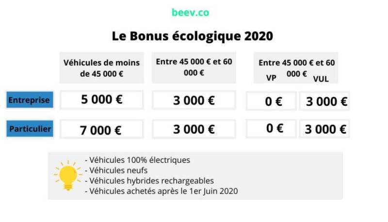 Bonus écologique 2020