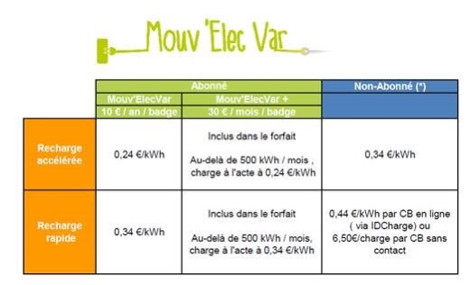 recharge voiture électrique toulon