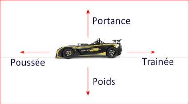 Aérodynamique - Beev -