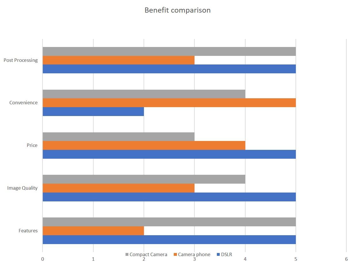 201712-benefits-compact-travel-camera