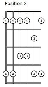 Pentatonic Scale Position 3