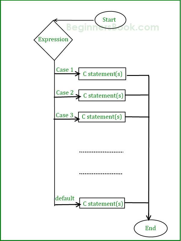C - switch case statement in C language with example