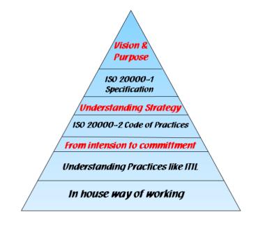 ISO20000 Triangle