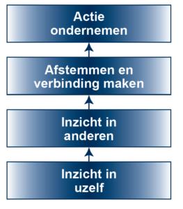 id-stappen