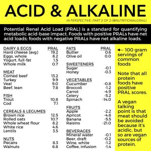 acidity levels