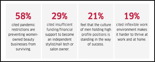 wella company gender equity
