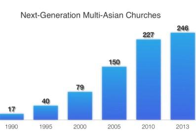 BH71-20-7808-圖4-Nex-Gen Multi-Asian Churches
