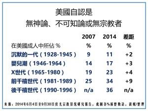 BH75-8007-圖5-美國無宗教歸屬-中文