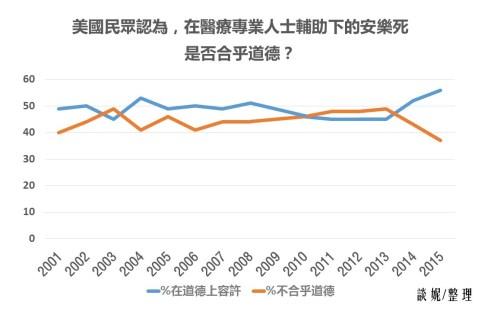 2001-2015美國人看安樂死是否合乎道德
