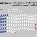 聯合國難民組織報告:難民已超越二戰後的人數(漁夫)2016.07.15