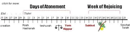 7th-jewish-month