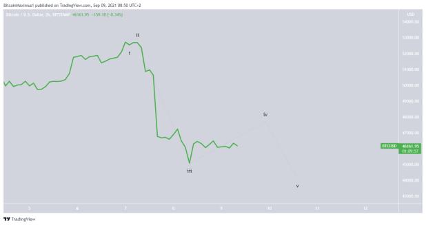 биткоин short-term count