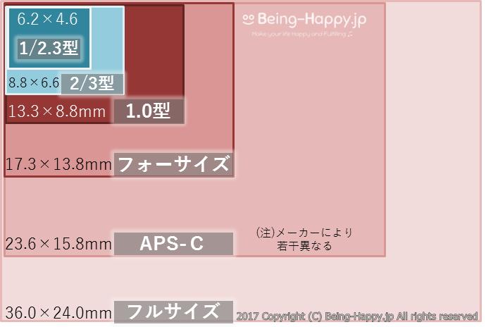 カメラのイメージセンサーの大きさ比較図