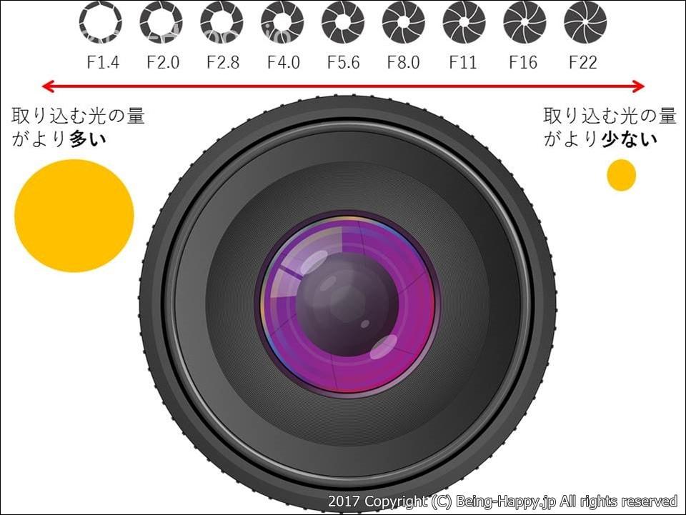 カメラのレンズと絞り値(F値)、光量の関係