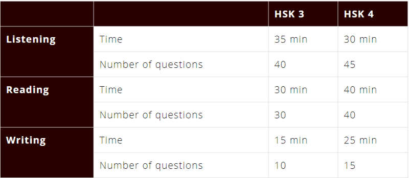 Table displaying HSK 4 Exam Times and Number of Questions