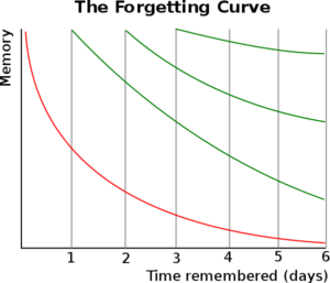 The graph with the Forgetting Curve