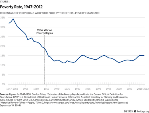 US Poverty Rate 1947-2012