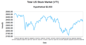 Stocks (VTI)