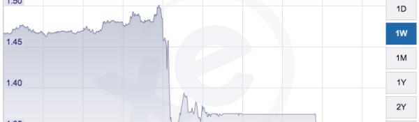 UK Pound chart