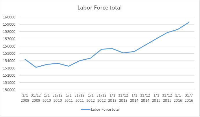 Baland labor force total