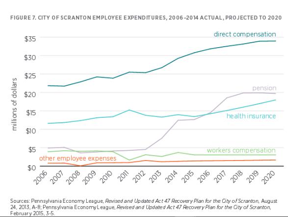 scranton-employee-expenditures-2006-to-2014