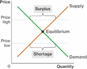 socialism, equilibrium, ,