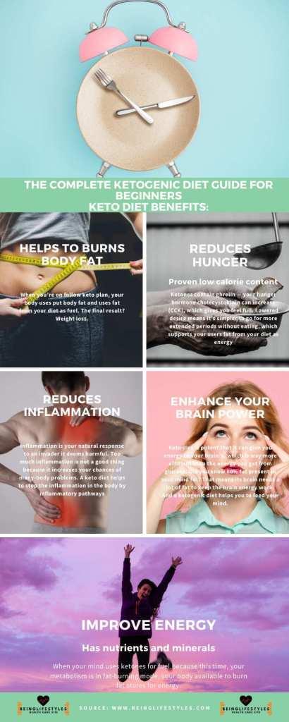 ketogenic Diet keto diet benefitts of keto diet