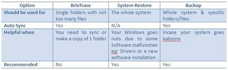 backup-option-table