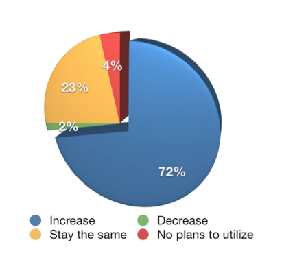 Facebook Usage 2012 Social Media Industry Report