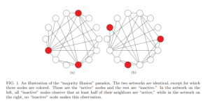Even though the connections are the same, the perceptions are completely different. (Source: arXiv.)