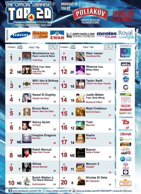 BeirutNightLife.com Brings You the Official Lebanese Top 20 the Week of March 17th 2013!