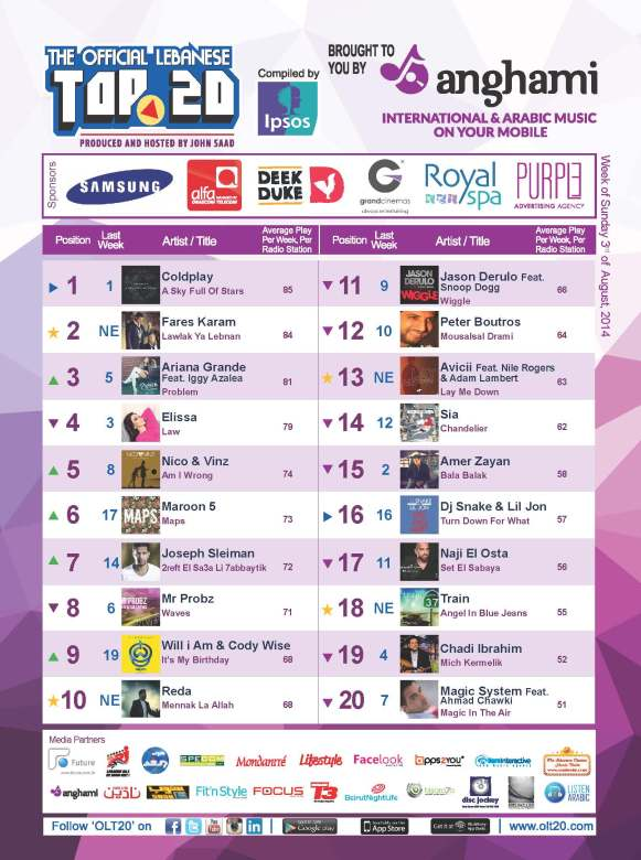 OLT20 - Combined Chart - Week of Sunday August 3rd, 2014