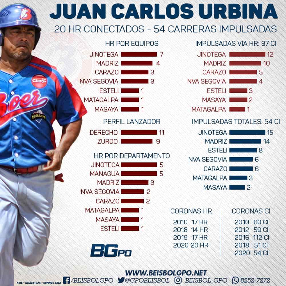 Juan Carlos Urbina