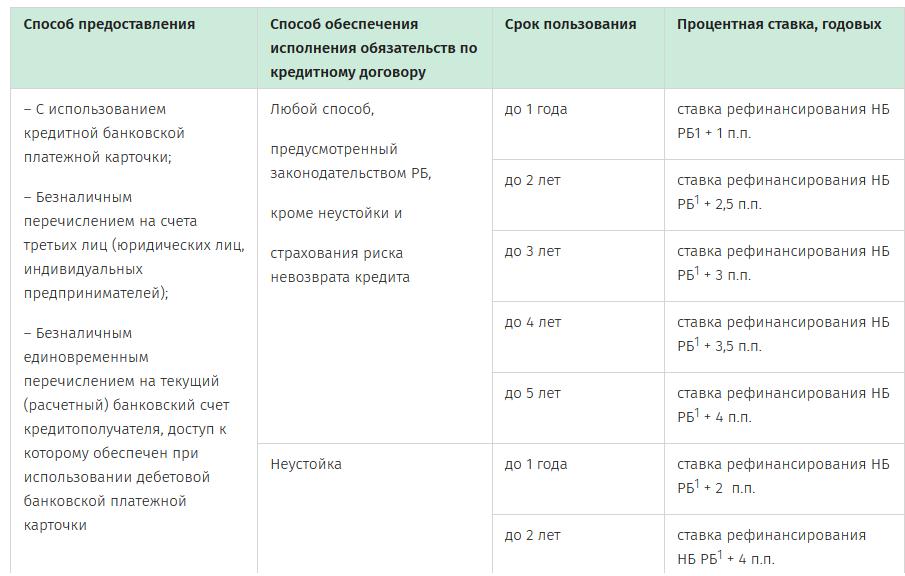 казахстанцам спишут кредиты