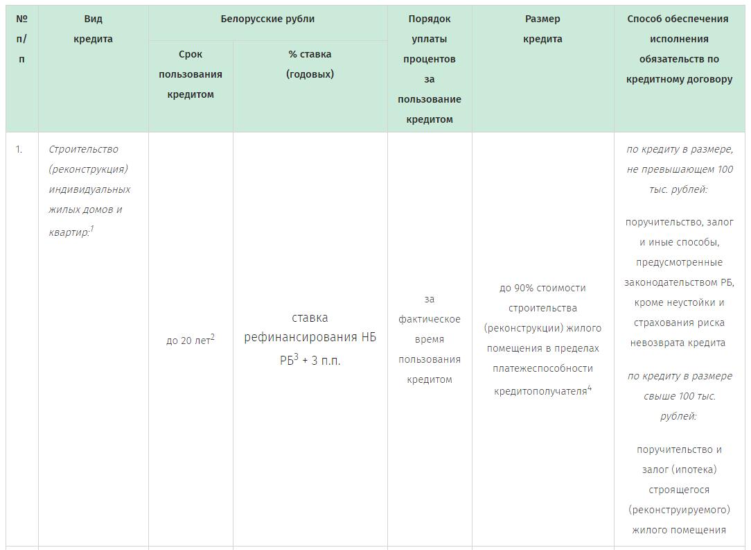 Кредит мтбанк калькулятор