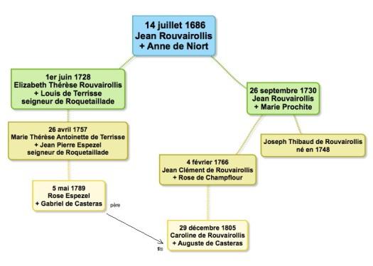 rouvairollis_casteras_genealogie1.jpg