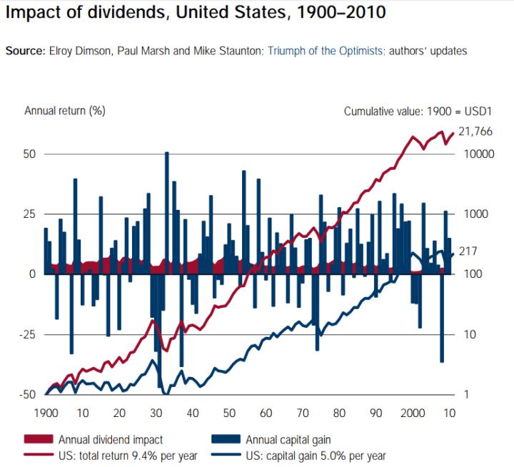 dividend aandelen rendement