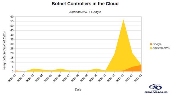 De hoeveelheid botnet controllers op de cloud platformen van AWS en Google is sinds begin 2017 fors gestegen (bron: Spamhaus)