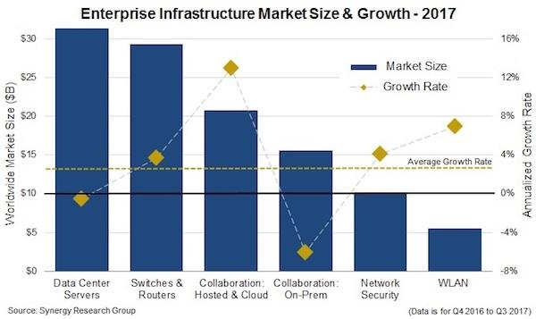 De investeringen in IT-infrastructuur zijn in 2017 met bijna 3% gestegen tot 113 miljard dollar (bron: Synergy Research Group)