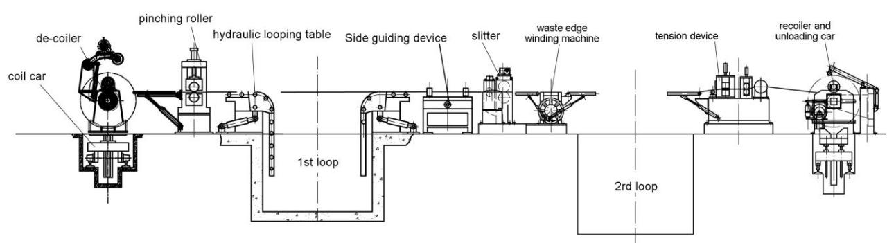 slitting line machine layout