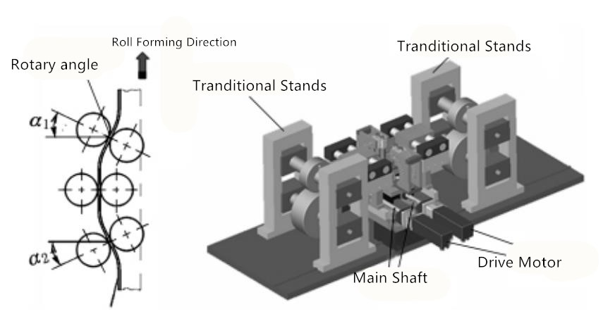 3d rollforming machine process