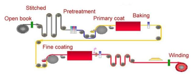 PPGI Coil Production Process