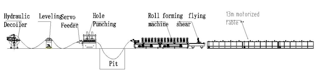 multibeam roll forming machine layout