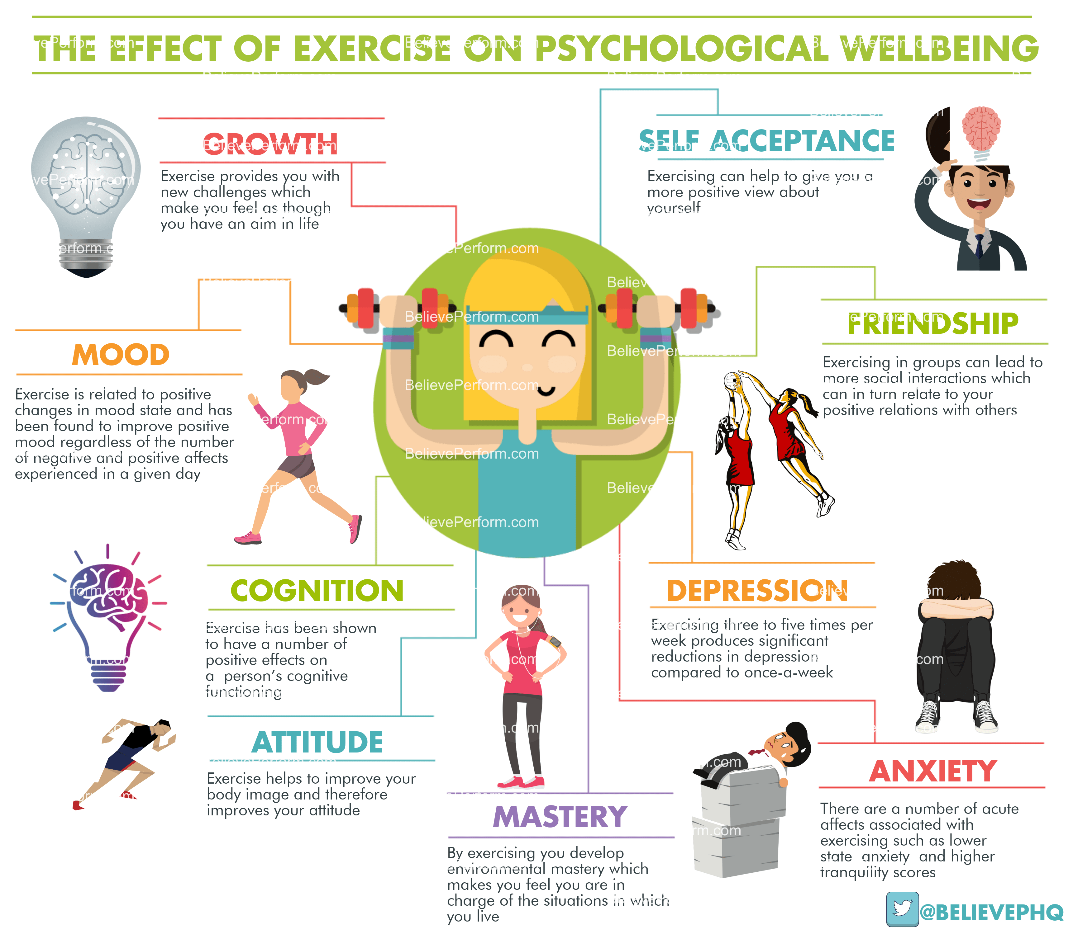 The Effect Of Exercise On Psychological Wellbeing