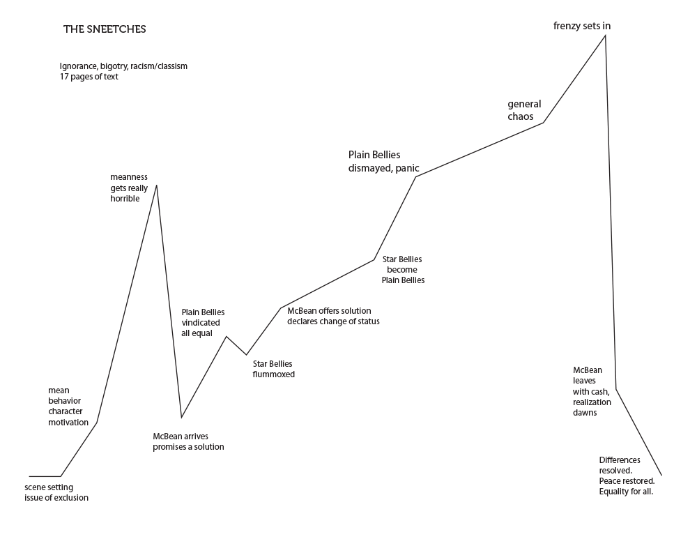 Sneetches_plotline_graph