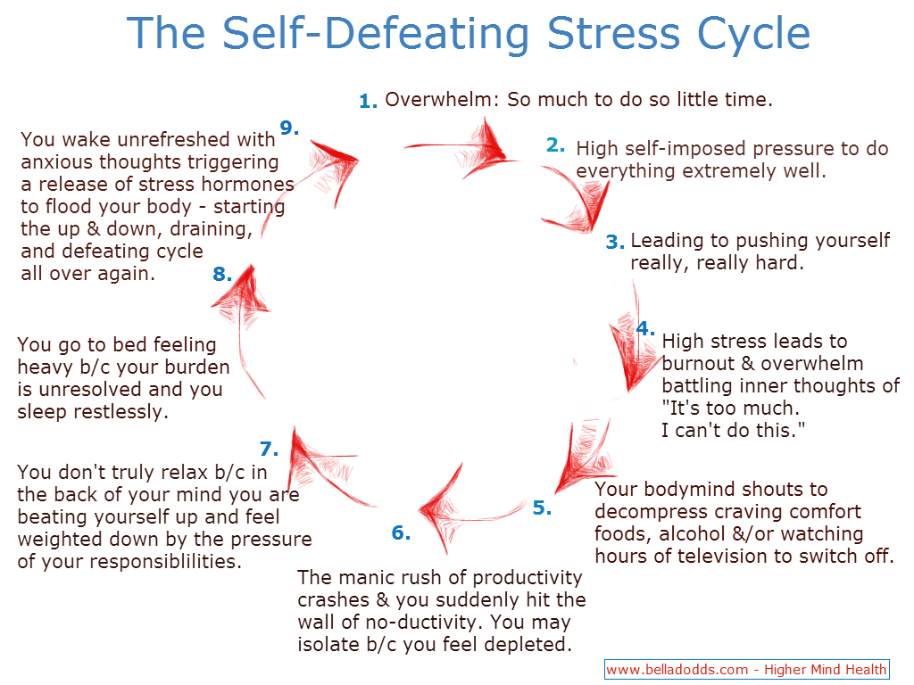 Self Defeating Stress Cycle